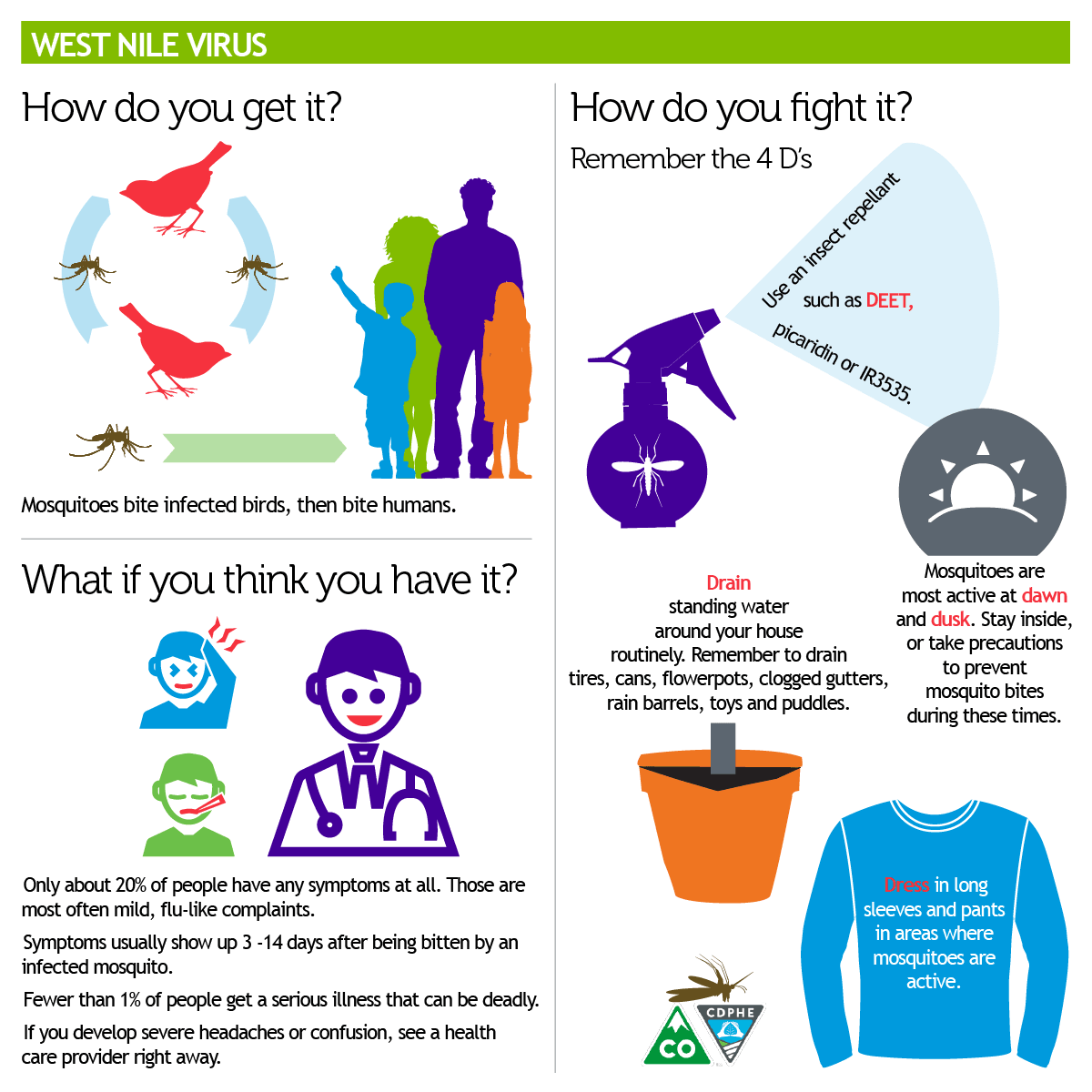 CDPHE WNV Infographic.png