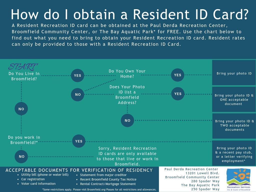Flow Chart for How To Receive a Resident ID Card.