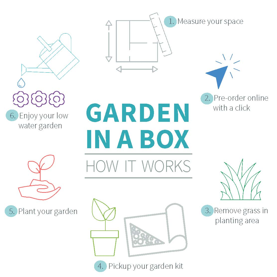 Garden In A Box How It Works Infographic